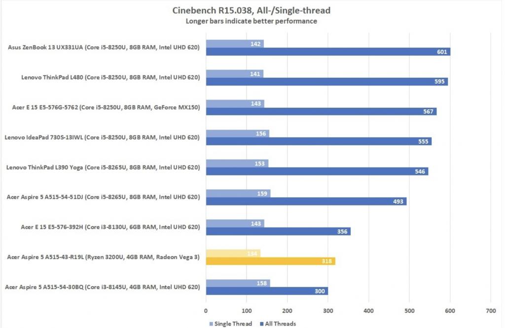 Cinebench r15 038 all single thread