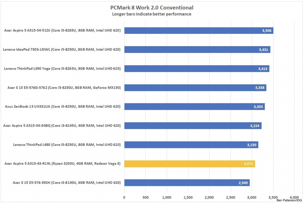 PCMark 8 Conventional Work 2.0